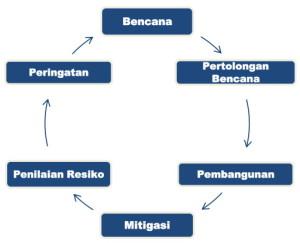 Kesiapsiagaan dalam Model Siklus Pengelolaan Bencana